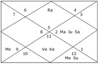 Astrology of Becoming a Doctor